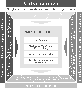 Bild Marketing-Strategie